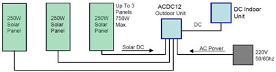 solar hybrid air conditioner ACDC12 system design