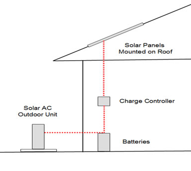 all-DC air conditioner system design