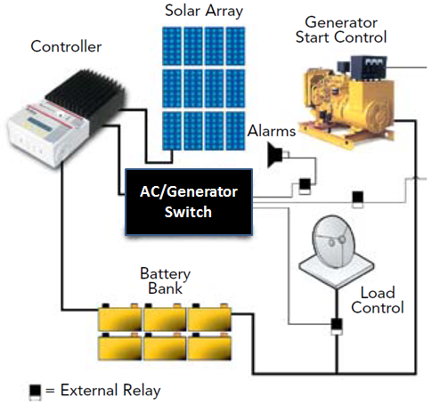 generator solar backup solar & dc air conditioners 48v dc solar & telecom air powered aire wiring diagram at fashall.co
