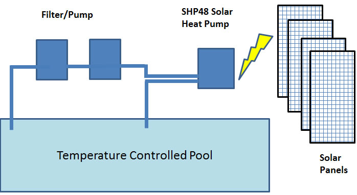 Image result for solar heat pump
