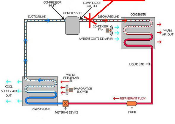 heat recovery system diagram refrigeration cycle hotspot energy llc HVAC Wiring Diagrams the red dots represent hot high pressure refrigerant gas the solid red represents warm high pressure refrigerant liquid