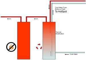 Heat Recovery Hot Water Storage Tanks Pre Heat Tanks