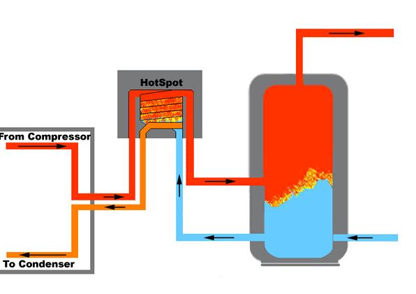 Heat Recovery Technology