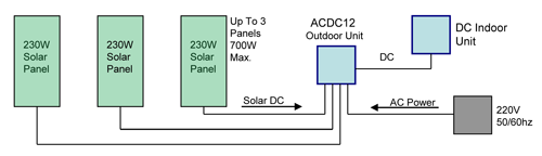 solar air conditioner system diagram