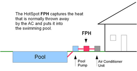 Diagram of swimming pool heating system