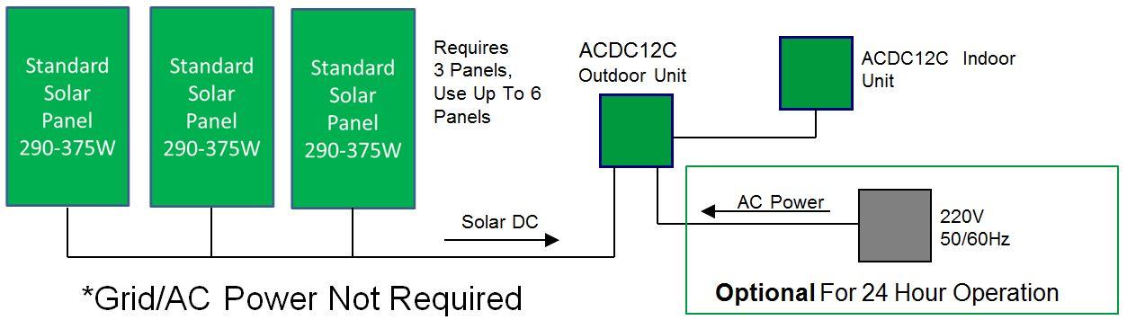 Dc Solar Air Conditioner Heat Pump Solar Air