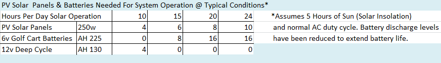 DC air conditioner power consumption chart
