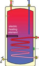 Hot Water Tank Heating